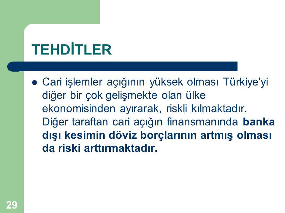 29 TEHDİTLER  Cari işlemler açığının yüksek olması Türkiye'yi diğer bir çok gelişmekte olan ülke ekonomisinden ayırarak, riskli kılmaktadır. Diğer ta