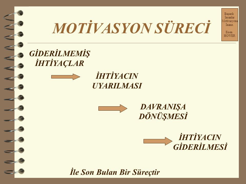 Kendimizi Motive Etme 4 İnsanlar, 4 İş yerimiz, 4 İşimiz, 4 İlişkilerimiz, 4 Patronumuz, 4 Tedarikçilerimiz, 4 Müşterilerimiz, 4 Üstlerimiz, 4 Astlarımız, İşimizde bizi motive eden faktörler; Başarılı İnsanlar Motivasyona İnanır.