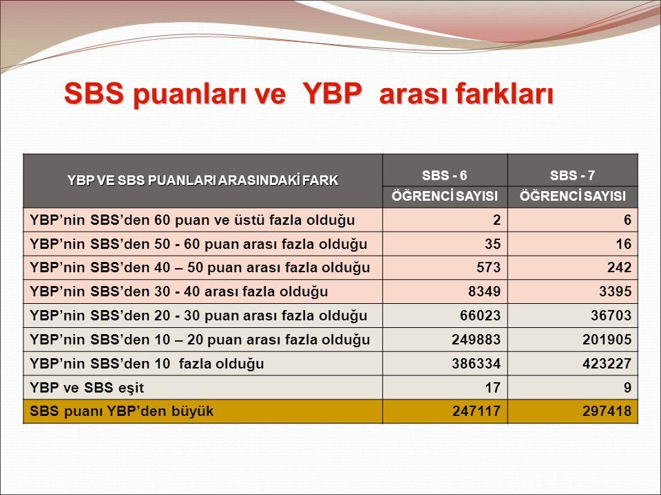 SBS puanları ve YBP arası farkları YBP VE SBS PUANLARI ARASINDAKİ FARK SBS - 6SBS - 7 ÖĞRENCİ SAYISI YBP'nin SBS'den 60 puan ve üstü fazla olduğu26 YBP'nin SBS'den 50 - 60 puan arası fazla olduğu3516 YBP'nin SBS'den 40 – 50 puan arası fazla olduğu573242 YBP'nin SBS'den 30 - 40 arası fazla olduğu83493395 YBP'nin SBS'den 20 - 30 puan arası fazla olduğu6602336703 YBP'nin SBS'den 10 – 20 puan arası fazla olduğu249883201905 YBP'nin SBS'den 10 fazla olduğu386334423227 YBP ve SBS eşit179 SBS puanı YBP'den büyük247117297418