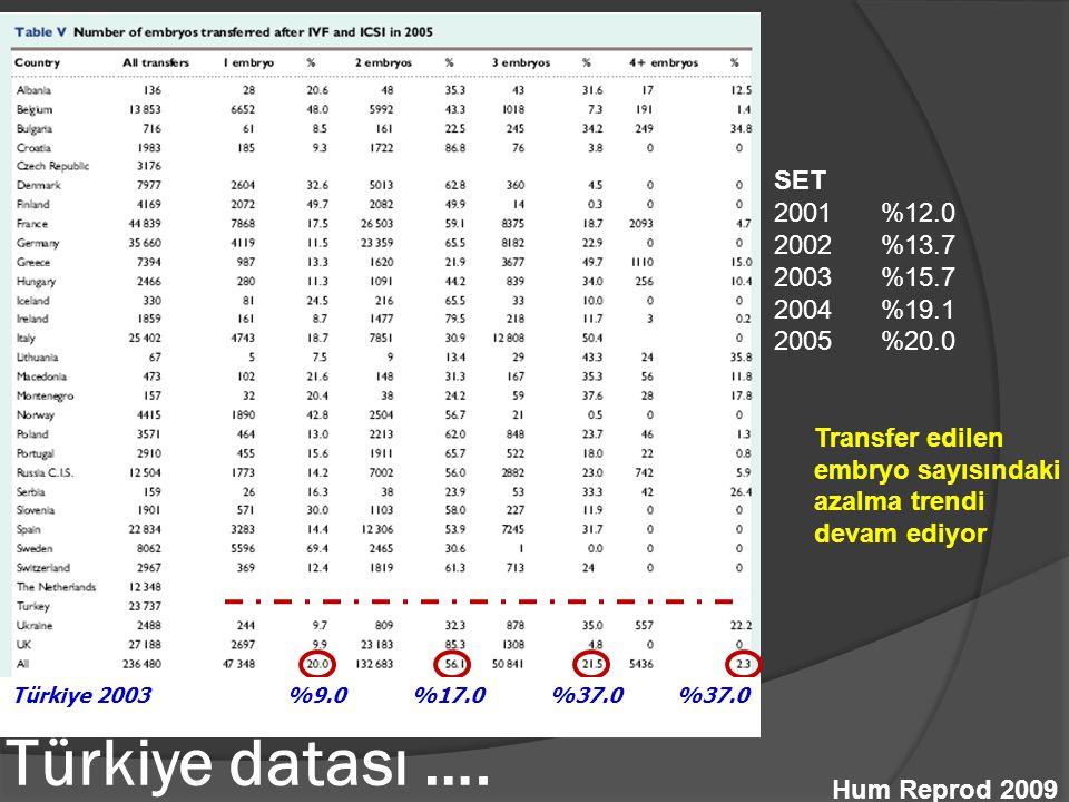 Türkiye datası …. Hum Reprod 2009 SET 2001 %12.0 2002 %13.7 2003 %15.7 2004 %19.1 2005 %20.0 Transfer edilen embryo sayısındaki azalma trendi devam ed