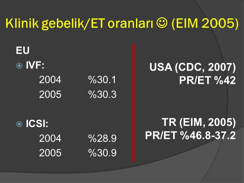 Klinik gebelik/ET oranları  (EIM 2005) EU  IVF: 2004 %30.1 2005 %30.3  ICSI: 2004 %28.9 2005 %30.9 USA (CDC, 2007) PR/ET %42 TR (EIM, 2005) PR/ET %