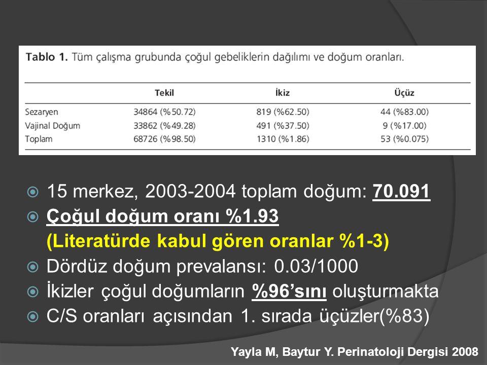  15 merkez, 2003-2004 toplam doğum: 70.091  Çoğul doğum oranı %1.93 (Literatürde kabul gören oranlar %1-3)  Dördüz doğum prevalansı: 0.03/1000  İk