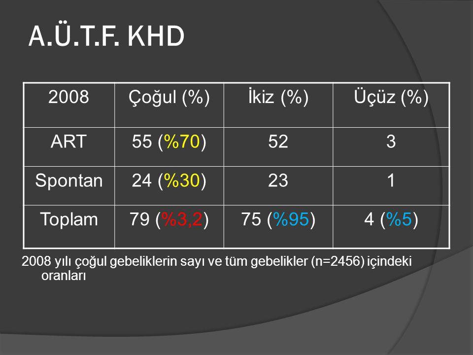 2008Çoğul (%)İkiz (%)Üçüz (%) ART55 (%70)523 Spontan24 (%30)231 Toplam79 (%3,2)75 (%95)4 (%5) 2008 yılı çoğul gebeliklerin sayı ve tüm gebelikler (n=2