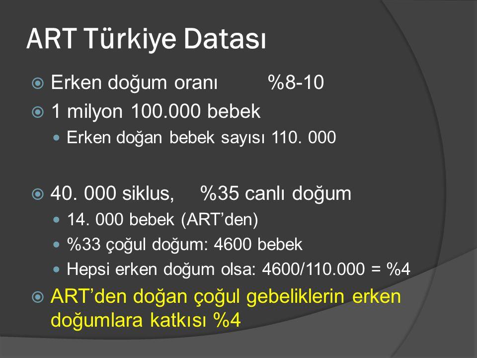 ART Türkiye Datası  Erken doğum oranı%8-10  1 milyon 100.000 bebek  Erken doğan bebek sayısı 110. 000  40. 000 siklus, %35 canlı doğum  14. 000 b