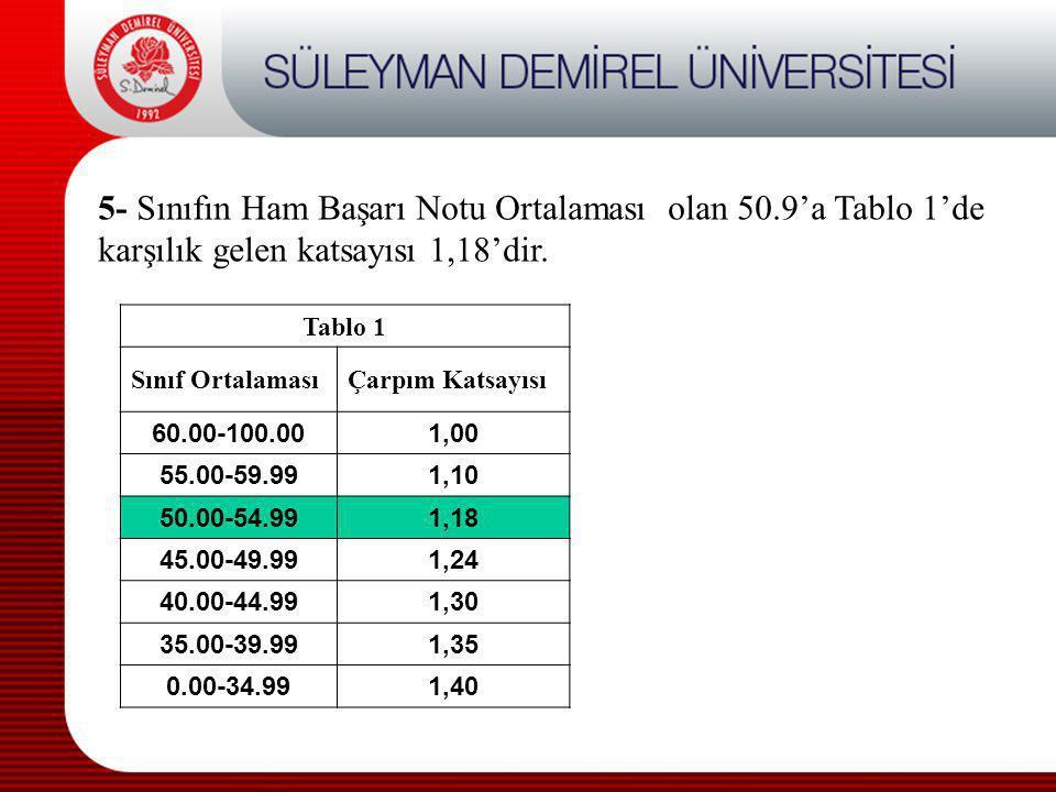 5- Sınıfın Ham Başarı Notu Ortalaması olan 50.9'a Tablo 1'de karşılık gelen katsayısı 1,18'dir. Tablo 1 Sınıf OrtalamasıÇarpım Katsayısı 60.00-100.001