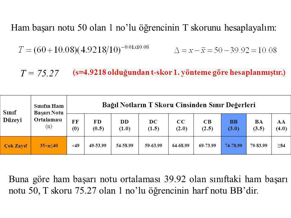 Ham başarı notu 50 olan 1 no'lu öğrencinin T skorunu hesaplayalım: T = 75.27 Buna göre ham başarı notu ortalaması 39.92 olan sınıftaki ham başarı notu