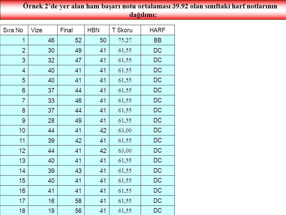 Örnek 2'de yer alan ham başarı notu ortalaması 39.92 olan sınıftaki harf notlarının dağılımı: Sıra NoVizeFinalHBNT SkoruHARF 1465250 75,27 BB 2304941