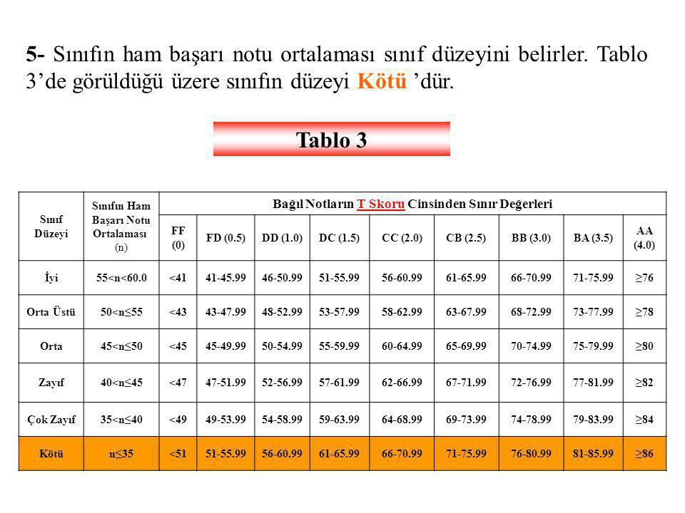 5- Sınıfın ham başarı notu ortalaması sınıf düzeyini belirler. Tablo 3'de görüldüğü üzere sınıfın düzeyi Kötü 'dür. Tablo 3 Sınıf Düzeyi Sınıfın Ham B