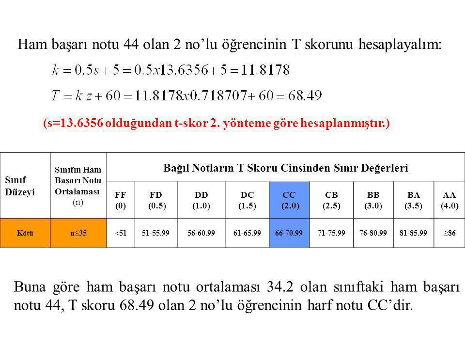 Ham başarı notu 44 olan 2 no'lu öğrencinin T skorunu hesaplayalım: Buna göre ham başarı notu ortalaması 34.2 olan sınıftaki ham başarı notu 44, T skor
