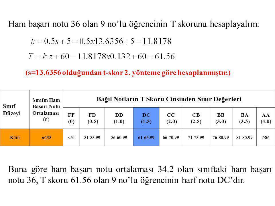 Ham başarı notu 36 olan 9 no'lu öğrencinin T skorunu hesaplayalım: Buna göre ham başarı notu ortalaması 34.2 olan sınıftaki ham başarı notu 36, T skor