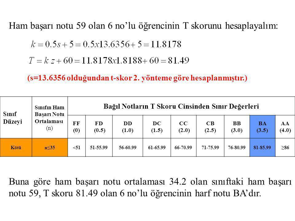 Ham başarı notu 59 olan 6 no'lu öğrencinin T skorunu hesaplayalım: Buna göre ham başarı notu ortalaması 34.2 olan sınıftaki ham başarı notu 59, T skor