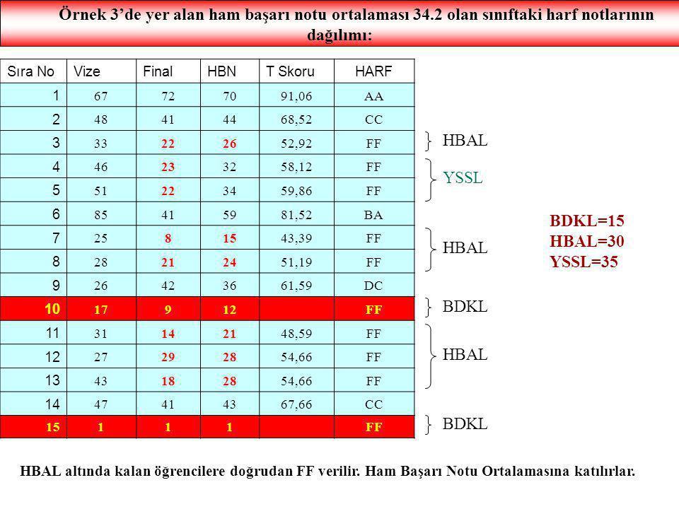 Örnek 3'de yer alan ham başarı notu ortalaması 34.2 olan sınıftaki harf notlarının dağılımı: Sıra NoVizeFinalHBNT SkoruHARF 1 67727091,06AA 2 48414468