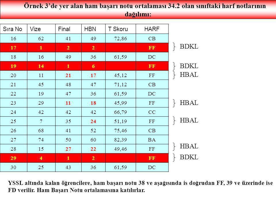 Örnek 3'de yer alan ham başarı notu ortalaması 34.2 olan sınıftaki harf notlarının dağılımı: Sıra NoVizeFinalHBNT SkoruHARF 1662414972,86CB 17122FF 18