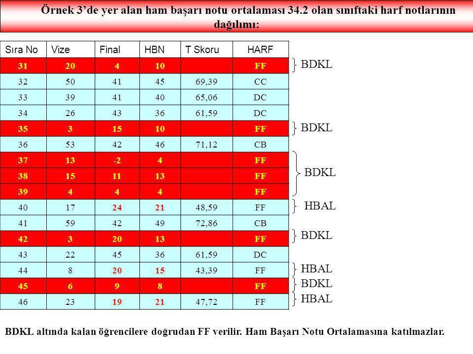 Örnek 3'de yer alan ham başarı notu ortalaması 34.2 olan sınıftaki harf notlarının dağılımı: Sıra NoVizeFinalHBNT SkoruHARF 3120410FF 3250414569,39CC