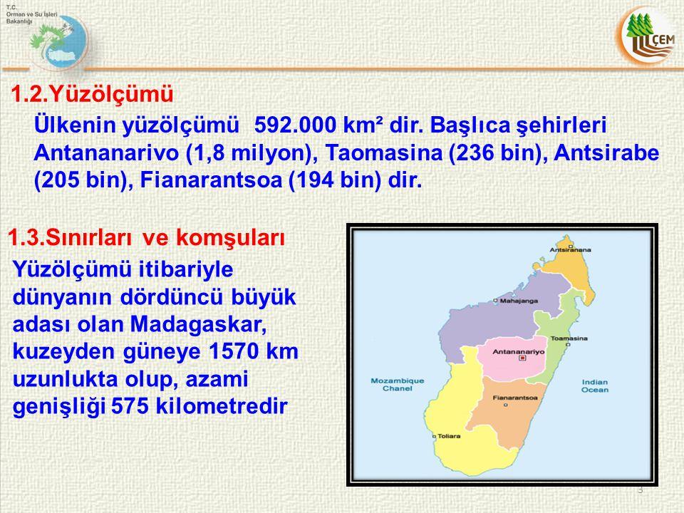 1.2.Yüzölçümü Ülkenin yüzölçümü 592.000 km² dir. Başlıca şehirleri Antananarivo (1,8 milyon), Taomasina (236 bin), Antsirabe (205 bin), Fianarantsoa (