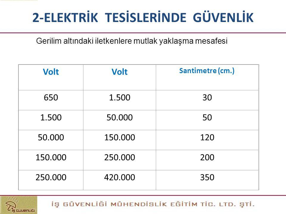 Gerilim altındaki iletkenlere mutlak yaklaşma mesafesi Volt Santimetre (cm.) 6501.50030 1.50050.00050 50.000150.000120 150.000250.000200 250.000420.00