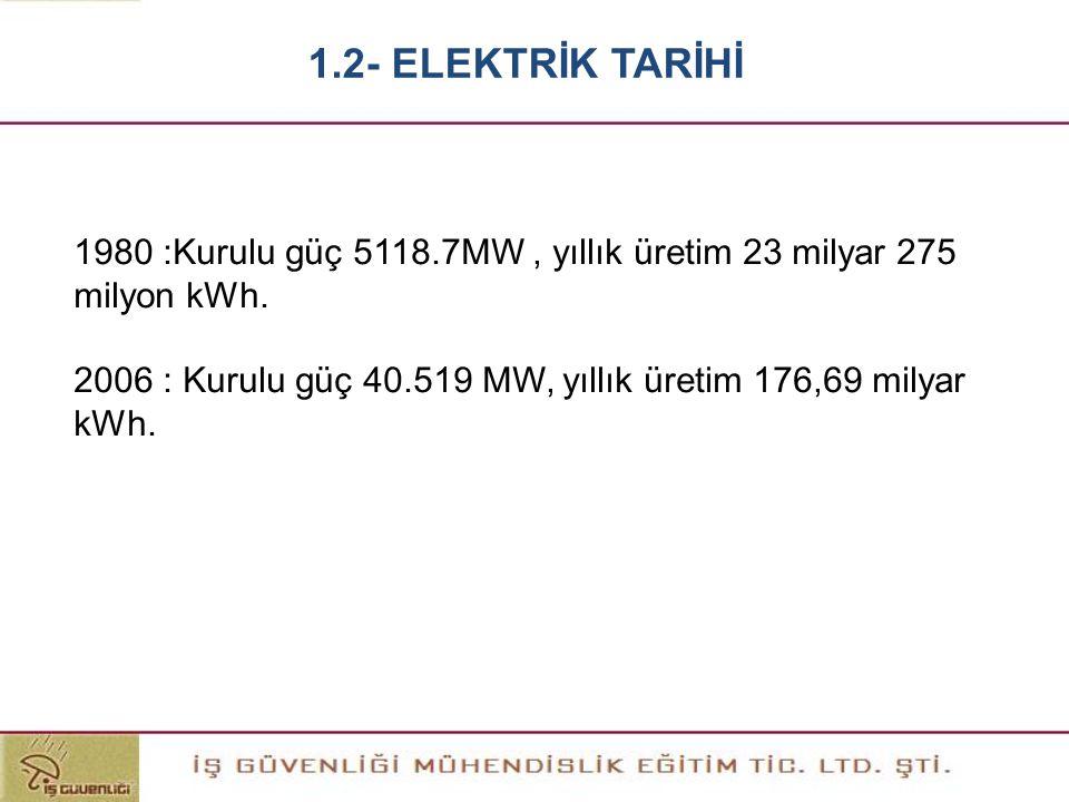 1980 :Kurulu güç 5118.7MW, yıllık üretim 23 milyar 275 milyon kWh. 2006 : Kurulu güç 40.519 MW, yıllık üretim 176,69 milyar kWh. 1.2- ELEKTRİK TARİHİ