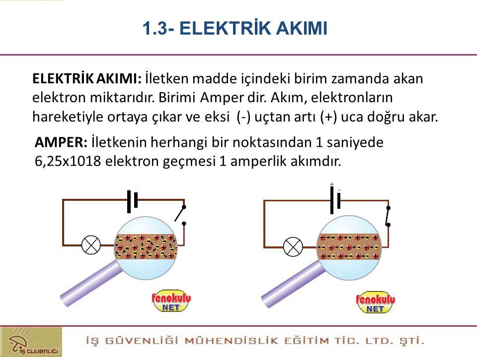 ELEKTRİK AKIMI: İletken madde içindeki birim zamanda akan elektron miktarıdır. Birimi Amper dir. Akım, elektronların hareketiyle ortaya çıkar ve eksi