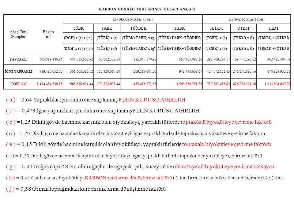 KARBON BİRİKİM MİKTARININ HESAPLANMASI Ağaç Türü Gurupları Hacim m³ Biyokütle Miktarı (Ton)Karbon Miktarı (Ton) TÜBKTABKTÜÖDBKTGBKTBİKMOTKMTKM (DGH) x (a) x ( c )(TÜBK) x (e)(TÜBK+TABK) x (g)(TÜBK+TABK+TÜODBK)(TGBK) x (h)(TBKM) x (İ)(TBKM) + (OTKM) (DGH) x (b) x ( d )(TÜBK) x (f)(TÜBK+TABK) x (g)(TÜBK+TABK+TÜODBK)(TGBK) x (h)(TBKM) x (İ)(TBKM) + (OTKM) YAPRAKLI 505.019.486,15404.015.588,9260.602.338,34185.847.170,90650.465.098,16292.709.294,17169.771.390,62462.480.684,79 İĞNE YAPRAKLI 989.435.052,00561.603.335,52112.320.667,10269.569.601,05943.493.603,67424.572.121,65246.251.830,56670.823.952,21 TOPLAM1.494.454.538,15965.618.924,44172.923.005,44455.416.771,951.593.958.701,83717.281.415,82416.023.221,181.133.304.637,00 ( a ) = 0,64 Yapraklılar için daha önce saptanmış FIRIN KURUSU AGIRLIGI ( b ) = 0,473 İğne yapraklılar için daha önce saptanmış FIRIN KURUSU AGIRLIGI ( c ) =1,25 Dikili gövde hacmine karşılık olan biyokütleyi, yapraklı türlerde topraküstü biyokütleye çevirme faktörü ( d ) = 1,20 Dikili gövde hacmine karşılık olan biyokütleyi, igne yapraklı türlerde topraküstü biyokütleye çevirme faktörü ( e ) = 0,15 Dikili gövde hacmine karşılık olan biyokütleyi, yapraklı türlerde toprakaltı biyokütleye çevirme faktörü ( f ) = 0,20 Dikili gövde hacmine karşılık olan biyokütleyi, igne yapraklı türlerde toprakaltı biyokütleye çevirme faktörü ( g ) = 0,40 Göğüs çapı < 8 cm olan ağaçlar ile ağaççık, çalı, süceyrat ve ölü örtüye ait biyokütleye çevirme katsayısı ( h ) = 0,45 Canlı cansız biyokütleyi KARBON miktarına dönüştürme faktörü ( 1 ton fırın kurusu bitkisel madde içinde 0.45 (Ton ) ( j ) = 0,58 Orman toprağındaki karbon miktarına dönüştürme faktörü