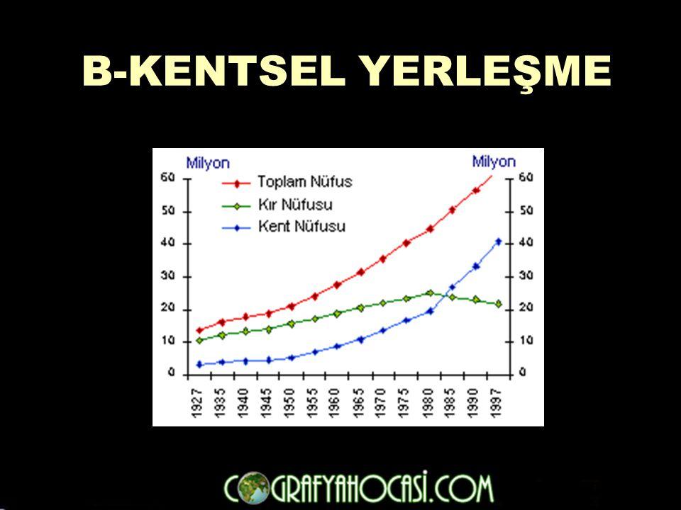 B-KENTSEL YERLEŞME