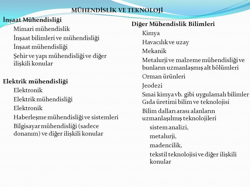 Temel Tıp Anatomi Sitoloji Fizyoloji Genetik, Eczacılık Farmakoloji Toksikoloji İmmünoloji ve immünohematoloji Klinik kimya Klinik mikrobiyoloji Patoloji Klinik Tıp Anestezi Pediatri Obstetri ve jinekoloji Dahiliye Cerrahi Diş hekimliği Nöroloji Psikiyatri Radyoloji Terapi Otorinolarongoloji Oftalmoloji TIBBİ BİLİMLER Sağlık bilimleri Kamu sağlık hizmetleri Sosyal tıp Hijyen Hemşirelik Epidemoloji