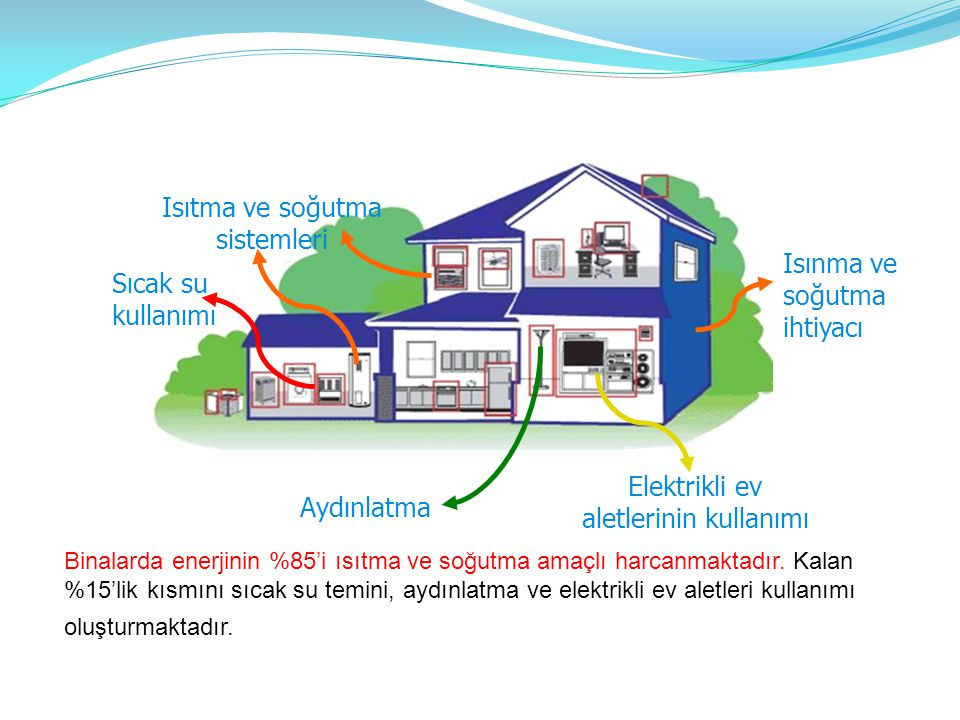 Sıcak su kullanımı Elektrikli ev aletlerinin kullanımı Isıtma ve soğutma sistemleri Isınma ve soğutma ihtiyacı Aydınlatma Binalarda enerjinin %85'i ısıtma ve soğutma amaçlı harcanmaktadır.
