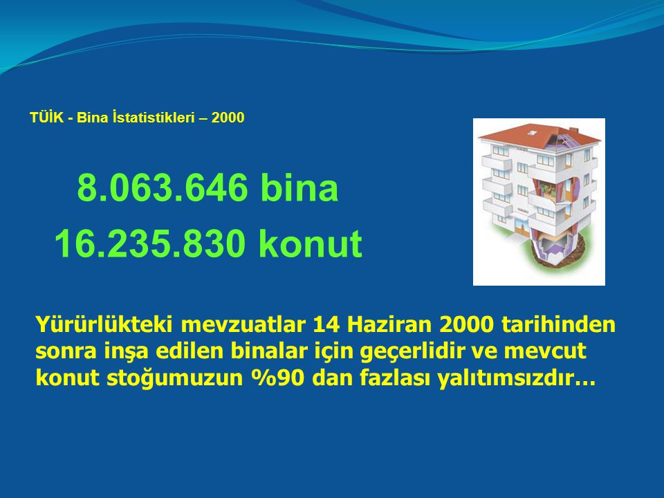 8.063.646 bina 16.235.830 konut Yürürlükteki mevzuatlar 14 Haziran 2000 tarihinden sonra inşa edilen binalar için geçerlidir ve mevcut konut stoğumuzun %90 dan fazlası yalıtımsızdır… TÜİK - Bina İstatistikleri – 2000