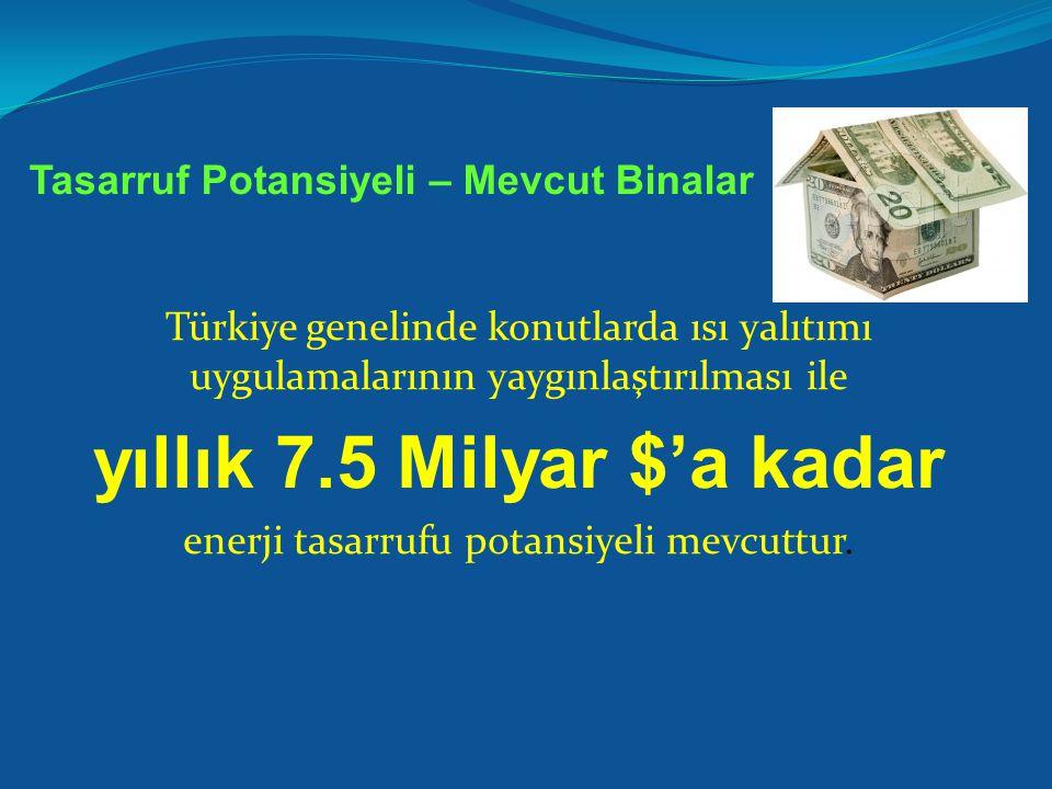 Türkiye genelinde konutlarda ısı yalıtımı uygulamalarının yaygınlaştırılması ile yıllık 7.5 Milyar $'a kadar enerji tasarrufu potansiyeli mevcuttur.