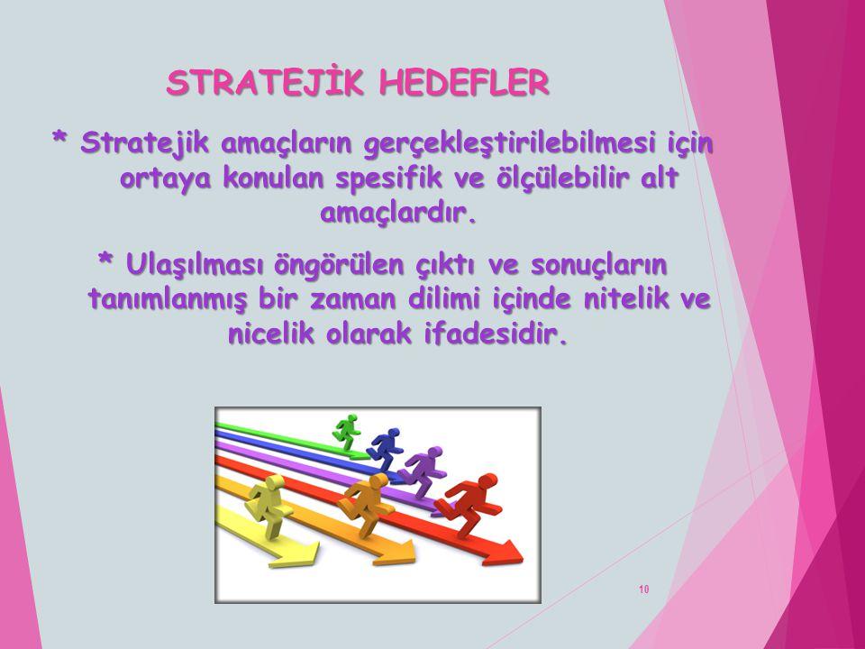 STRATEJİK HEDEFLER 10 * Stratejik amaçların gerçekleştirilebilmesi için ortaya konulan spesifik ve ölçülebilir alt amaçlardır. * Ulaşılması öngörülen