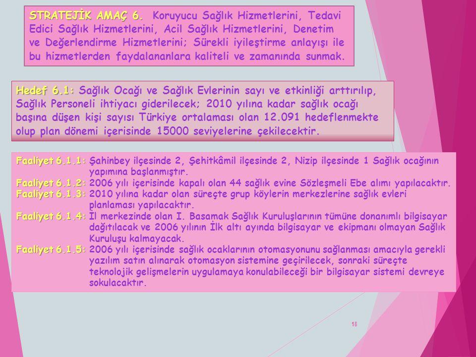 18 Faaliyet 6.1.1: Faaliyet 6.1.1: Şahinbey ilçesinde 2, Şehitkâmil ilçesinde 2, Nizip ilçesinde 1 Sağlık ocağının yapımına başlanmıştır. Faaliyet 6.1