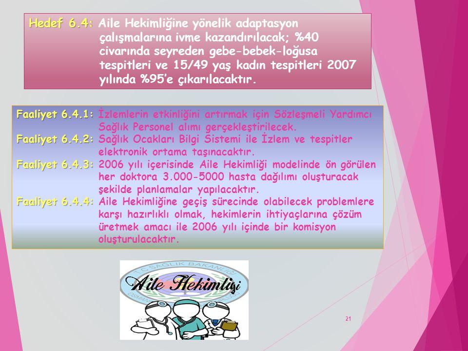 21 Hedef 6.4: Hedef 6.4: Aile Hekimliğine yönelik adaptasyon çalışmalarına ivme kazandırılacak; %40 civarında seyreden gebe-bebek-loğusa tespitleri ve