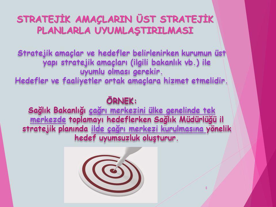STRATEJİK AMAÇLARIN ÜST STRATEJİK PLANLARLA UYUMLAŞTIRILMASI 8 Stratejik amaçlar ve hedefler belirlenirken kurumun üst yapı stratejik amaçları (ilgili