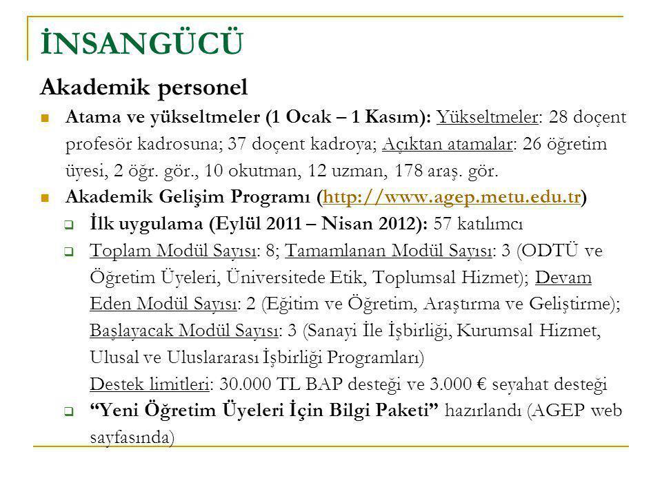 Akademik personel  Atama ve yükseltmeler (1 Ocak – 1 Kasım): Yükseltmeler: 28 doçent profesör kadrosuna; 37 doçent kadroya; Açıktan atamalar: 26 öğre