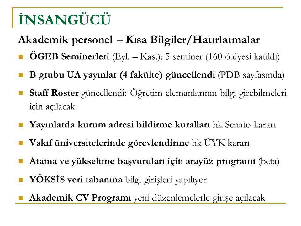 Akademik personel – Kısa Bilgiler/Hatırlatmalar  ÖGEB Seminerleri (Eyl. – Kas.): 5 seminer (160 ö.üyesi katıldı)  B grubu UA yayınlar (4 fakülte) gü