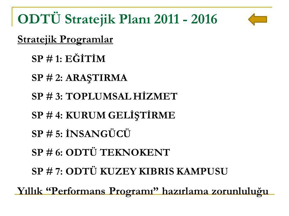 Stratejik Programlar SP # 1: EĞİTİM SP # 2: ARAŞTIRMA SP # 3: TOPLUMSAL HİZMET SP # 4: KURUM GELİŞTİRME SP # 5: İNSANGÜCÜ SP # 6: ODTÜ TEKNOKENT SP #