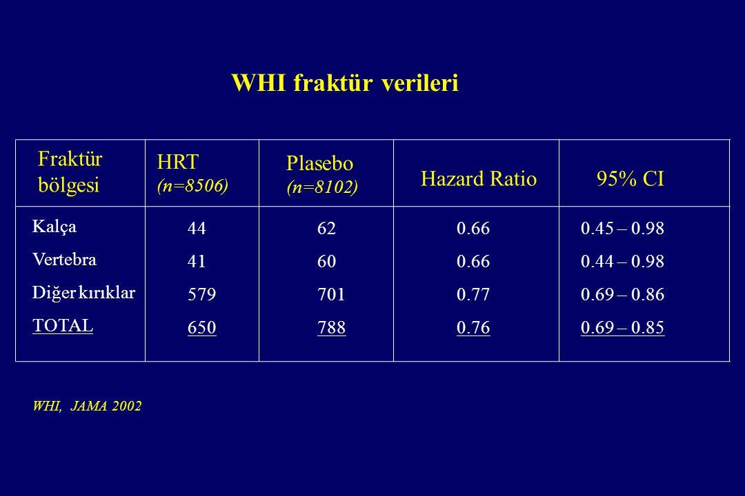 WHI fraktür verileri Kalça Vertebra Diğer kırıklar TOTAL 44 41 579 650 Fraktür bölgesi HRT (n=8506) Plasebo (n=8102) Hazard Ratio95% CI 62 60 701 788 0.66 0.77 0.76 0.45 – 0.98 0.44 – 0.98 0.69 – 0.86 0.69 – 0.85 WHI, JAMA 2002