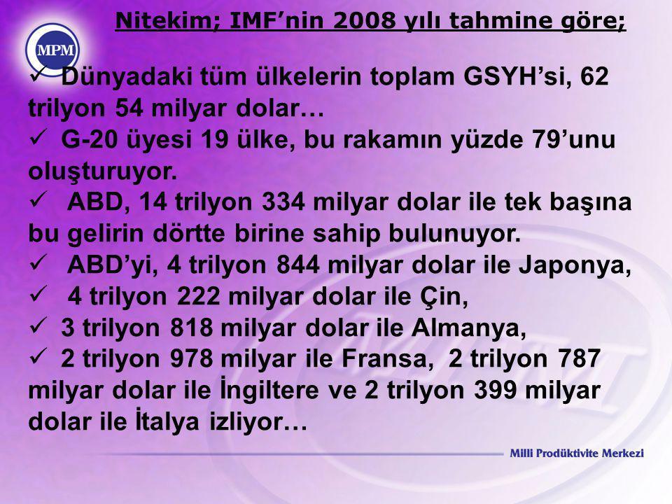Nitekim; IMF'nin 2008 yılı tahmine göre;  Dünyadaki tüm ülkelerin toplam GSYH'si, 62 trilyon 54 milyar dolar…  G-20 üyesi 19 ülke, bu rakamın yüzde