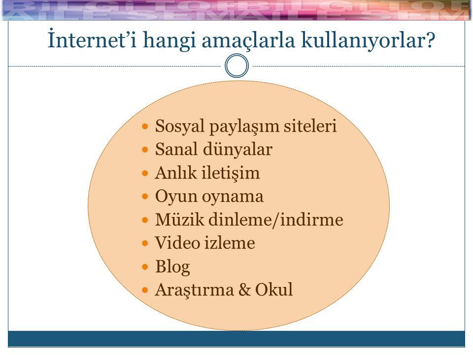 İnternet'i hangi amaçlarla kullanıyorlar?  Sosyal paylaşım siteleri  Sanal dünyalar  Anlık iletişim  Oyun oynama  Müzik dinleme/indirme  Video i