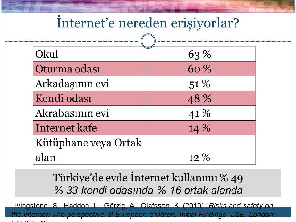 İnternet'e nereden erişiyorlar? Okul 63 % Oturma odası 60 % Arkadaşının evi 51 % Kendi odası 48 % Akrabasının evi 41 % Internet kafe 14 % Kütüphane ve