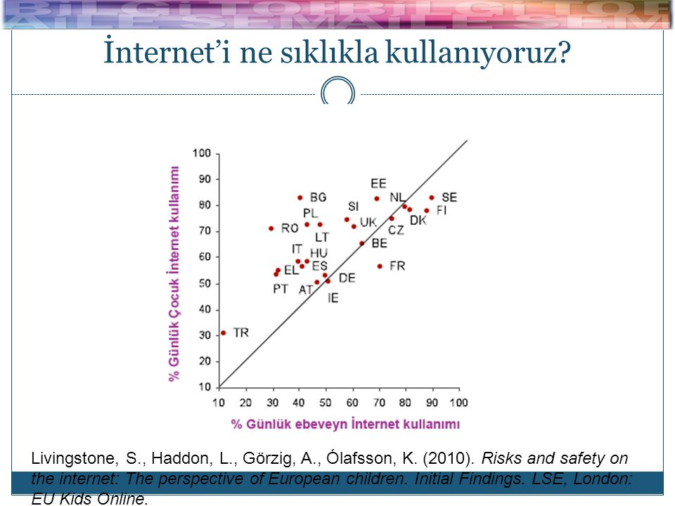 İnternet'i ne sıklıkla kullanıyoruz? Livingstone, S., Haddon, L., Görzig, A., Ólafsson, K. (2010). Risks and safety on the internet: The perspective o