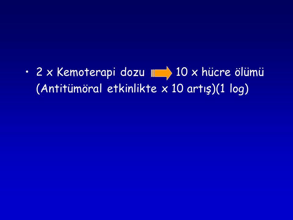 •2 x Kemoterapi dozu 10 x hücre ölümü (Antitümöral etkinlikte x 10 artış)(1 log)