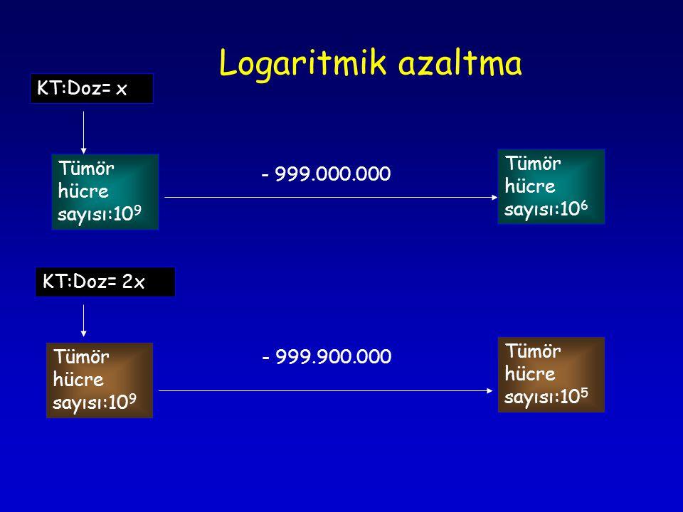 Logaritmik azaltma Tümör hücre sayısı:10 9 Tümör hücre sayısı:10 6 - 999.000.000 KT:Doz= x KT:Doz= 2x Tümör hücre sayısı:10 9 Tümör hücre sayısı:10 5 - 999.900.000