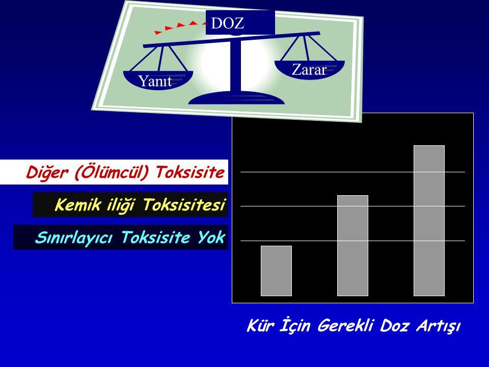 Sınırlayıcı Toksisite Yok Kemik iliği Toksisitesi Diğer (Ölümcül) Toksisite Kür İçin Gerekli Doz Artışı DOZ Yanıt Zarar