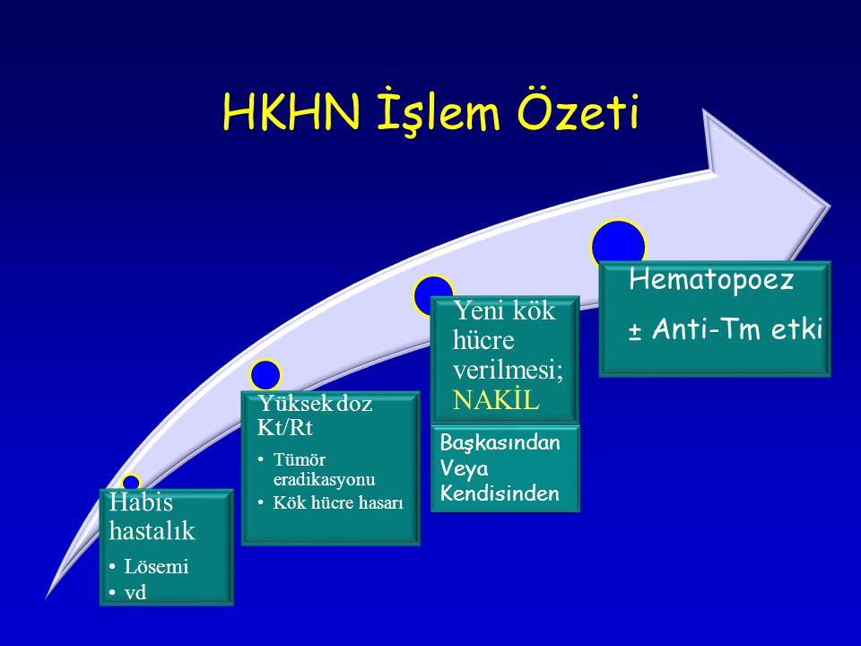 HKHN İşlem Özeti Habis hastalık •Lösemi •vd Yüksek doz Kt/Rt •Tümör eradikasyonu •Kök hücre hasarı Yeni kök hücre verilmesi; NAKİL Hematopoez ± Anti-T