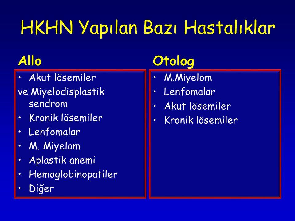 HKHN Yapılan Bazı Hastalıklar Allo •Akut lösemiler ve Miyelodisplastik sendrom •Kronik lösemiler •Lenfomalar •M.