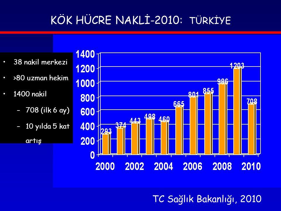 KÖK HÜCRE NAKLİ-2010: TÜRKİYE TC Sağlık Bakanlığı, 2010 •38 nakil merkezi •>80 uzman hekim •1400 nakil –708 (ilk 6 ay) –10 yılda 5 kat artış