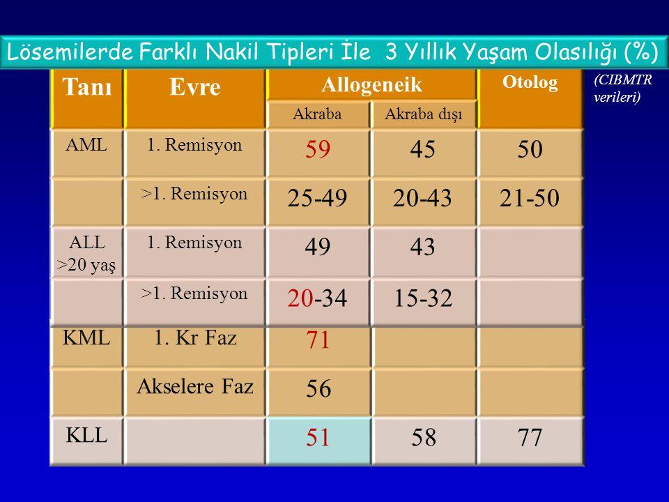 Lösemilerde Farklı Nakil Tipleri İle 3 Yıllık Yaşam Olasılığı (%) (CIBMTR verileri)