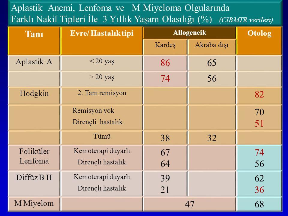 Aplastik Anemi, Lenfoma ve M Miyeloma Olgularında Farklı Nakil Tipleri İle 3 Yıllık Yaşam Olasılığı (%) (CIBMTR verileri)
