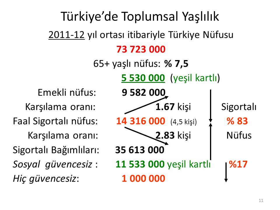 11 Türkiye'de Toplumsal Yaşlılık 2011-12 yıl ortası itibariyle Türkiye Nüfusu 73 723 000 65+ yaşlı nüfus: % 7,5 5 530 000 (yeşil kartlı) Emekli nüfus:
