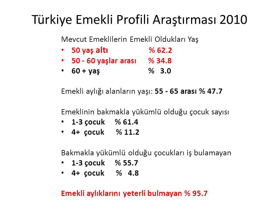 Türkiye Emekli Profili Araştırması 2010 Mevcut Emeklilerin Emekli Oldukları Yaş • 50 yaş altı % 62.2 • 50 - 60 yaşlar arası % 34.8 • 60 + yaş % 3.0 Em